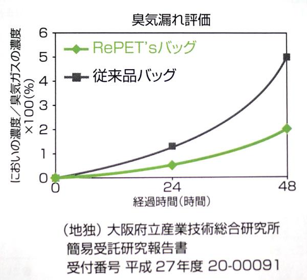 臭気漏れ評価グラフ